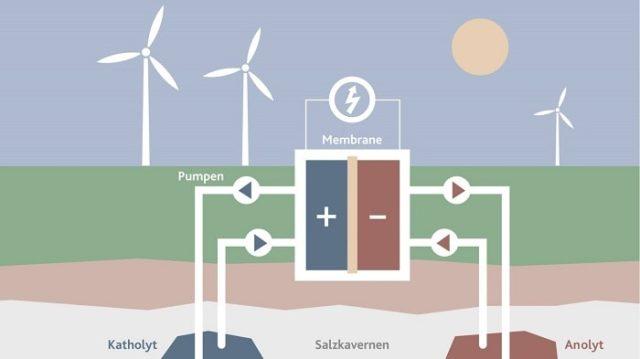 brine4power EWE Германия редокс-аккумулятор накопитель энергии