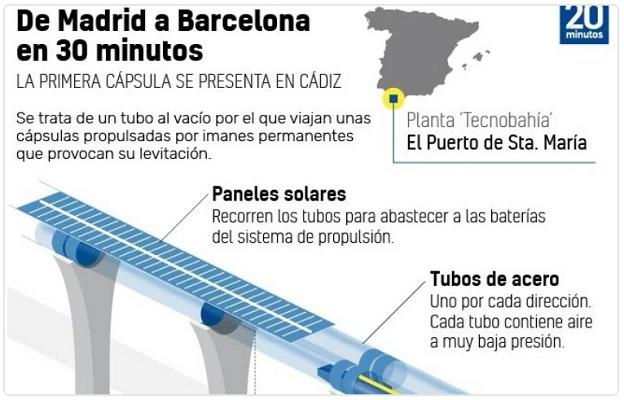 Hyperloop_Ispania