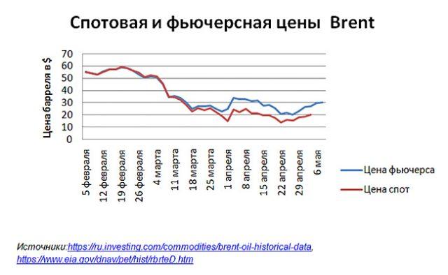 цены на нефть хранилища